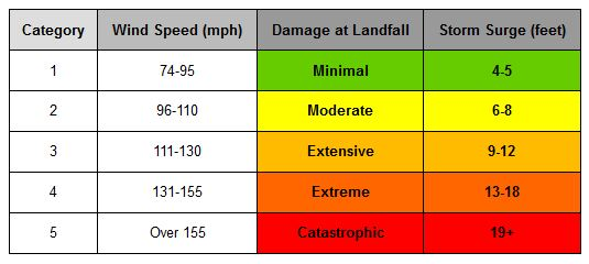 hurricane category list and wind speeds