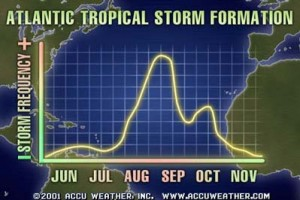 frequency of hurricanes, annual