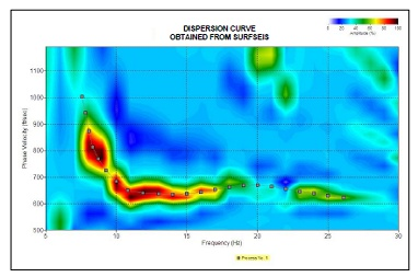 Multi-Channel Analysis of Surface Waves | MASW | Seismic Analysis