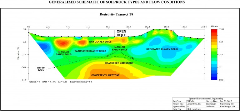2D electrical resistivity profile of sinkhole collapse