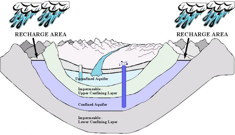 confined and unconfined aquifers