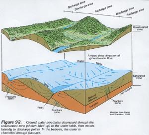western north carolina fractured rock aquifer