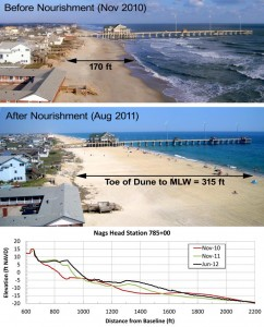 beach nourishment before and after