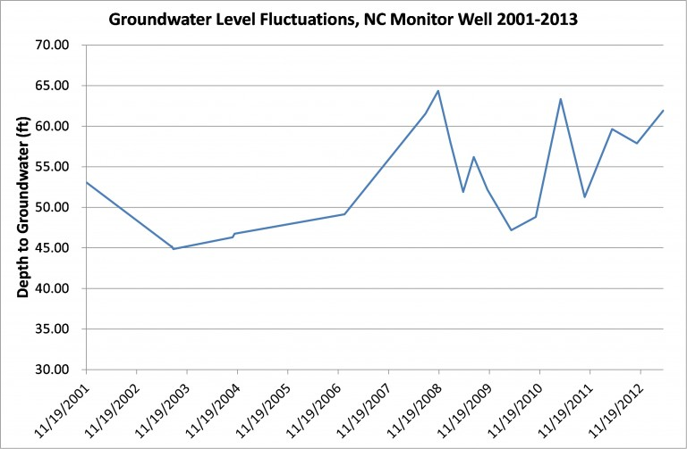 nc fluctuating groundwater levels