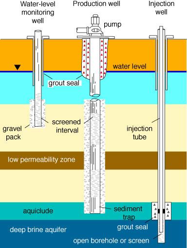 Well-construction.jpg (384×511)