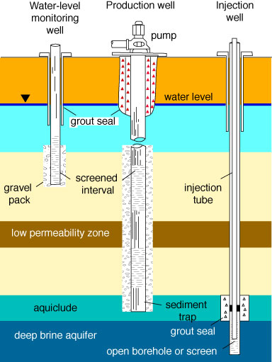 Well construction diagram